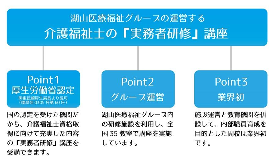 コヤマカレッジの特徴