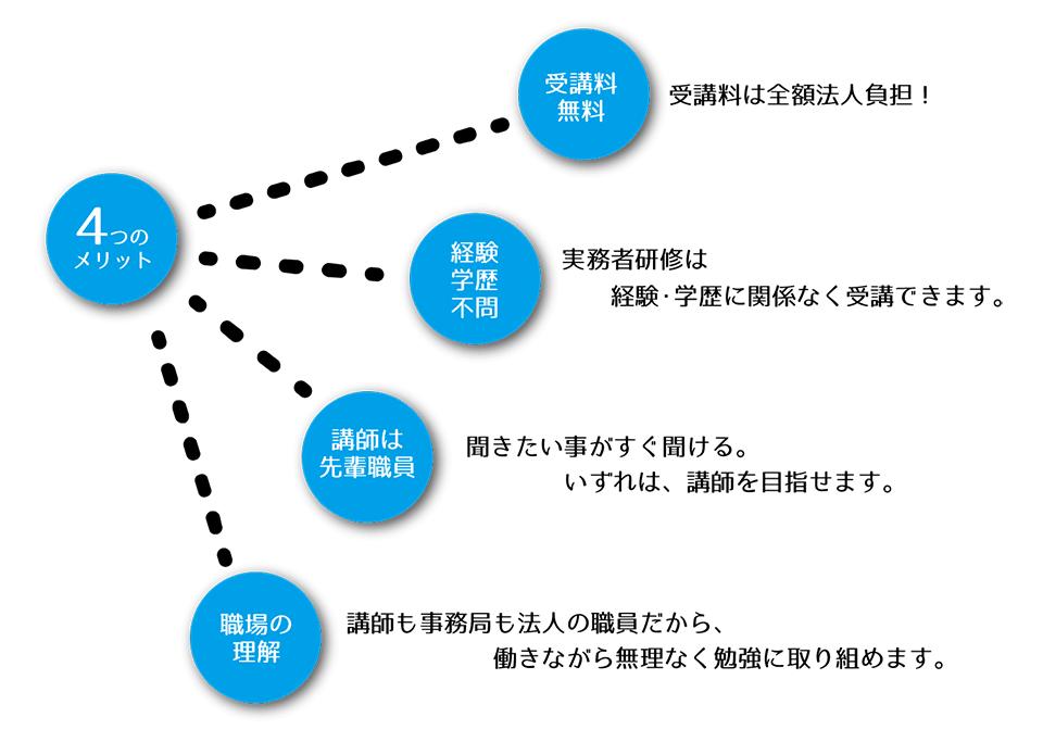 コヤマカレッジで実務者研修を受講する4つのメリット